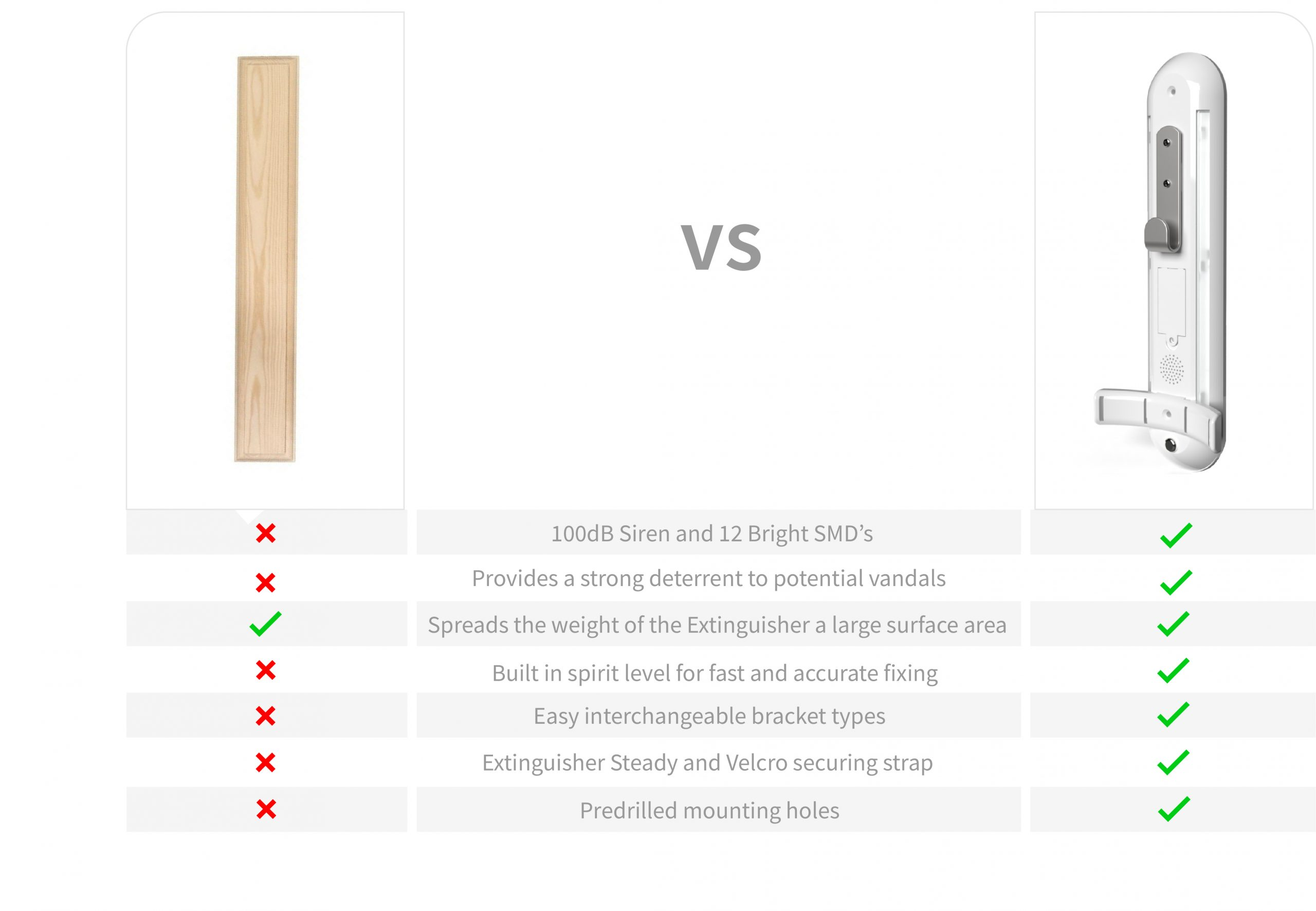 comparison between standard fire extinguisher wall bracket and x alert extinguisher monitoring system