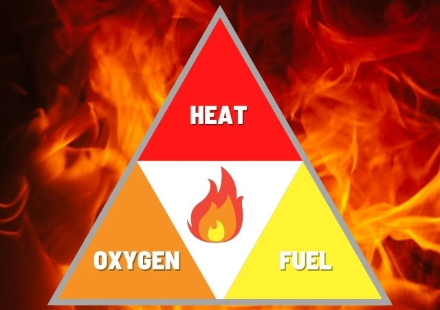 The Fire Triangle and The Three Elements of Fire